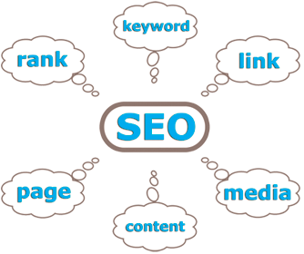 SEO: rank, keyword, link, page, content, media